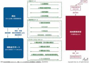 スキーム図 ものづくり・商業・サービス生産性向上促進補助金【公募要領】2019.2.jpg