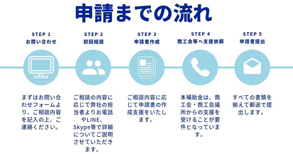 令和元年度神奈川県小規模事業者支援推進事業費補助金