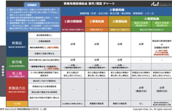 事業再構築補助金 採択率 類型